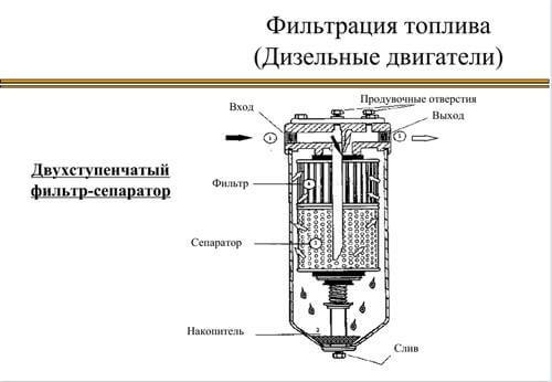 периодичность замены топливного фильтра на дизеле